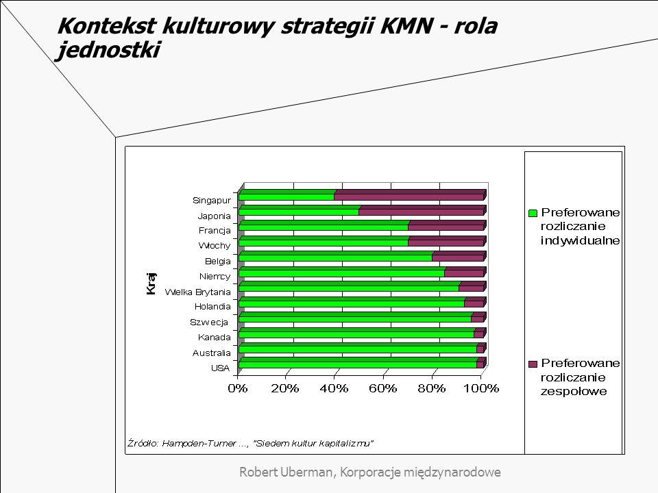 Robert Uberman, Korporacje międzynarodowe Kontekst kulturowy strategii KMN - rola jednostki