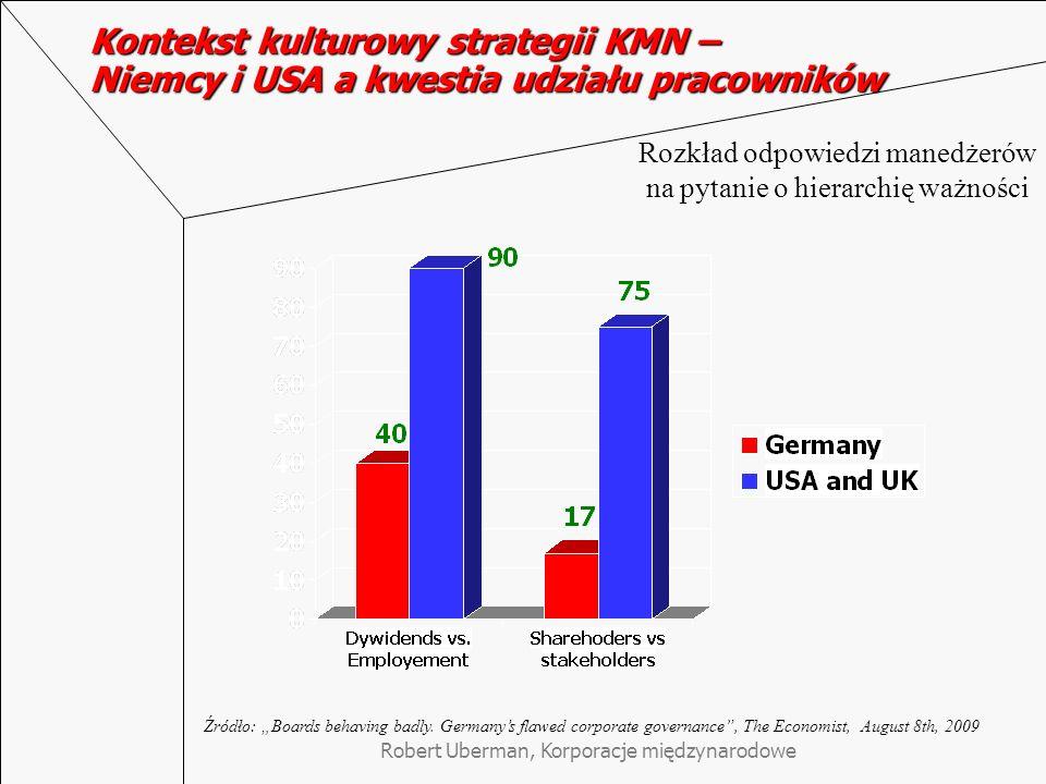 Robert Uberman, Korporacje międzynarodowe Kontekst kulturowy strategii KMN – Niemcy i USA a kwestia udziału pracowników Źródło: Boards behaving badly.