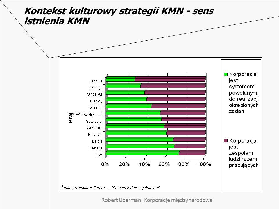 Kontekst kulturowy strategii KMN - sens istnienia KMN