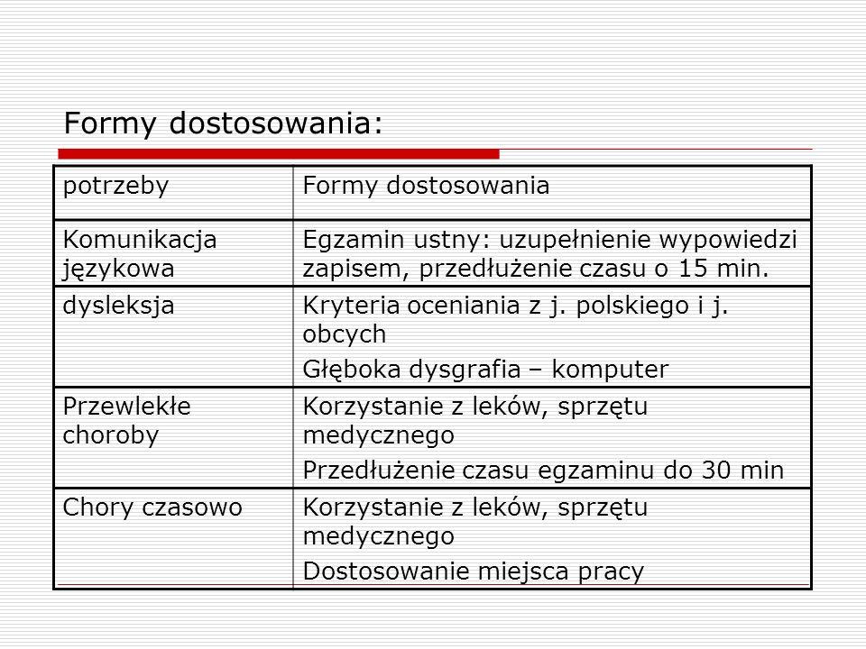 Formy dostosowania: potrzebyFormy dostosowania Komunikacja językowa Egzamin ustny: uzupełnienie wypowiedzi zapisem, przedłużenie czasu o 15 min. dysle