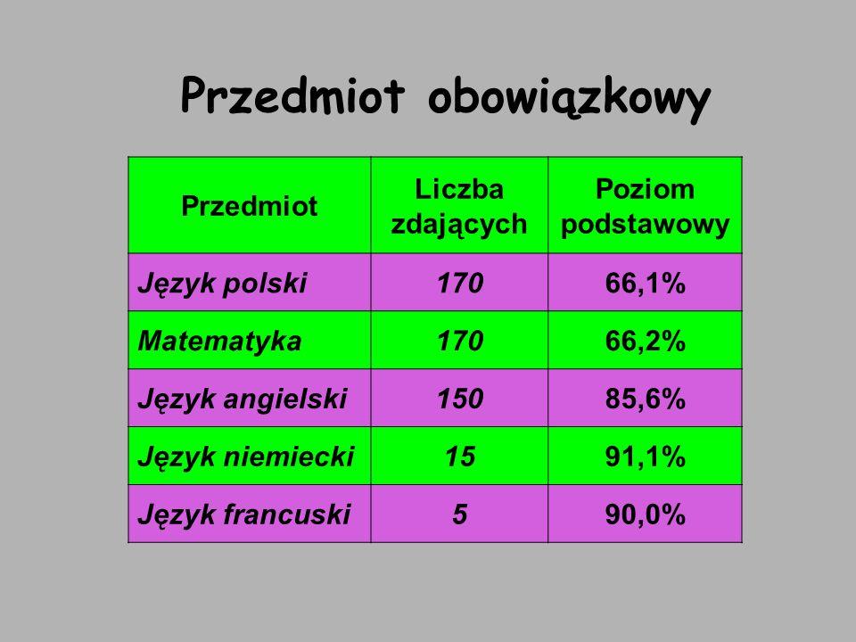 Przedmiot obowiązkowy Przedmiot Liczba zdających Poziom podstawowy Język polski17066,1% Matematyka17066,2% Język angielski15085,6% Język niemiecki1591