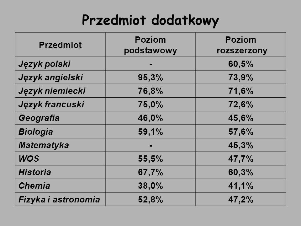 Przedmiot dodatkowy Przedmiot Poziom podstawowy Poziom rozszerzony Język polski-60,5% Język angielski95,3%73,9% Język niemiecki76,8%71,6% Język francu