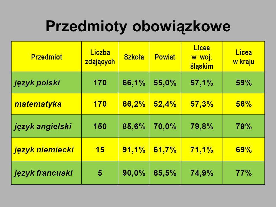Przedmioty obowiązkowe Przedmiot Liczba zdających SzkołaPowiat Licea w woj. śląskim Licea w kraju język polski17066,1%55,0%57,1%59% matematyka17066,2%