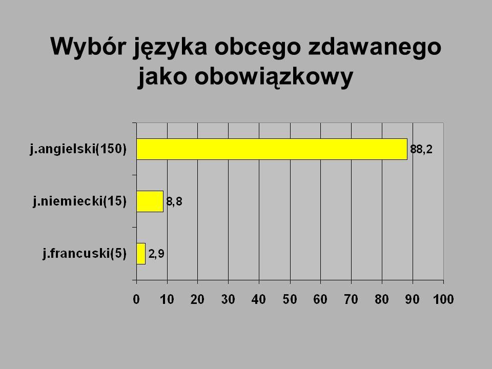 Przedmiot dodatkowy Przedmiot Poziom podstawowy Poziom rozszerzony Język polski-60,5% Język angielski95,3%73,9% Język niemiecki76,8%71,6% Język francuski75,0%72,6% Geografia46,0%45,6% Biologia59,1%57,6% Matematyka-45,3% WOS55,5%47,7% Historia67,7%60,3% Chemia38,0%41,1% Fizyka i astronomia52,8%47,2%