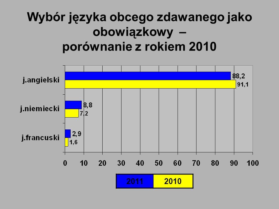 Przedmioty obowiązkowe Przedmiot Liczba zdających SzkołaPowiat Licea w woj.