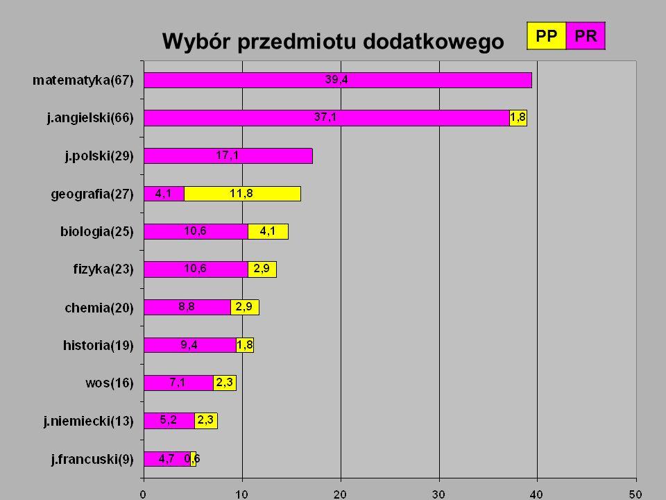 Zdawalność egzaminu maturalnego Zdawalność egzaminu 200920102011 98,4%99,4%