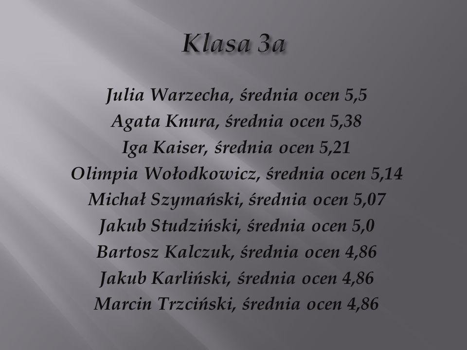 Kornelia Jankowska, średnia ocen 5,21 Przemysław Kawka, średnia ocen 5,14 Margaret Isio, średnia ocen 5,07 Dominika Synowiec, średnia ocen 5,07 Filip Szulc, średnia ocen 5,07 Marta Kowalczyk, średnia ocen 4,79