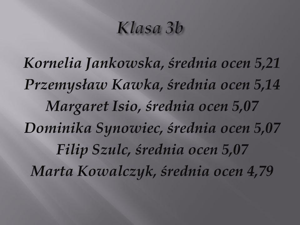 Kornelia Jankowska, średnia ocen 5,21 Przemysław Kawka, średnia ocen 5,14 Margaret Isio, średnia ocen 5,07 Dominika Synowiec, średnia ocen 5,07 Filip