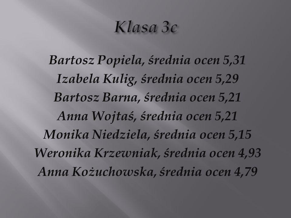 Bartosz Popiela, średnia ocen 5,31 Izabela Kulig, średnia ocen 5,29 Bartosz Barna, średnia ocen 5,21 Anna Wojtaś, średnia ocen 5,21 Monika Niedziela,