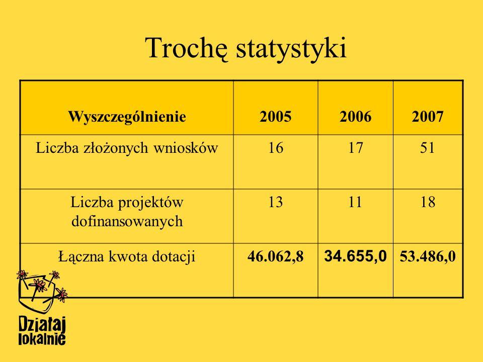 Trochę statystyki Wyszczególnienie200520062007 Liczba złożonych wniosków161751 Liczba projektów dofinansowanych 131118 Łączna kwota dotacji46.062,8 34.655,0 53.486,0