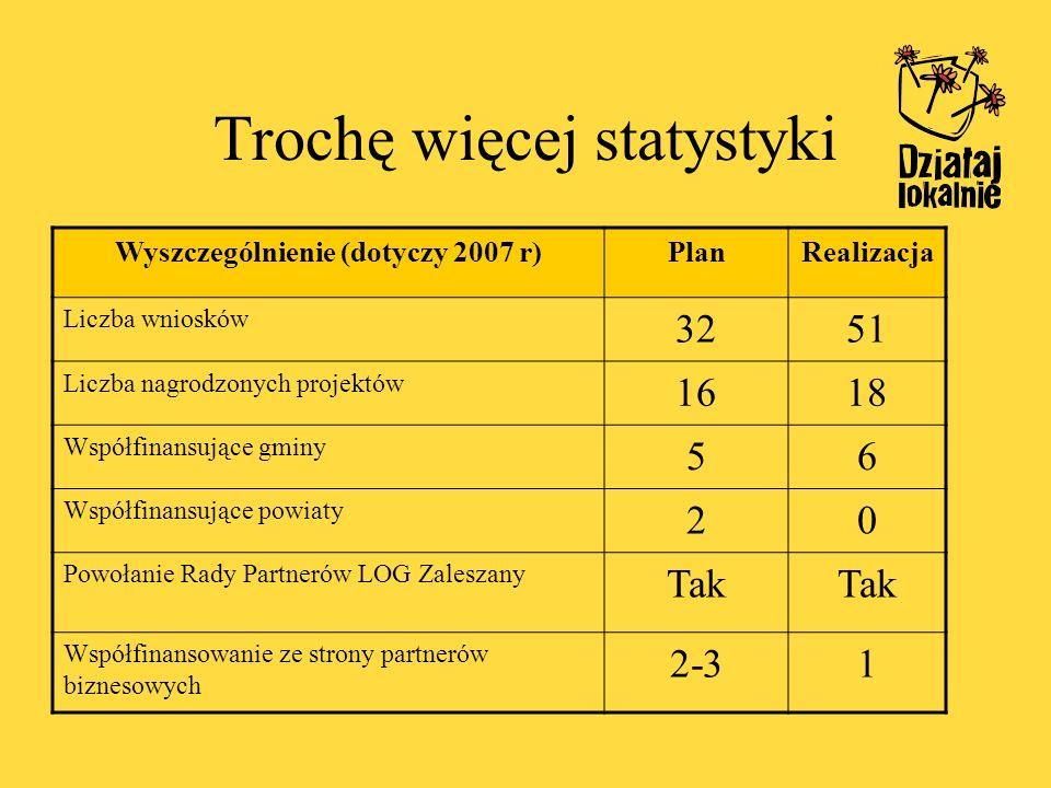 Trochę więcej statystyki Wyszczególnienie (dotyczy 2007 r)PlanRealizacja Liczba wniosków 3251 Liczba nagrodzonych projektów 1618 Współfinansujące gmin