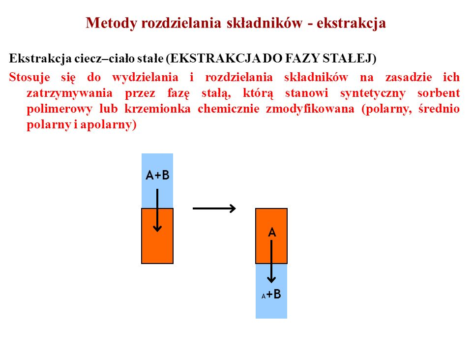 Ekstrakcja ciecz–ciało stałe (EKSTRAKCJA DO FAZY STAŁEJ) Stosuje się do wydzielania i rozdzielania składników na zasadzie ich zatrzymywania przez fazę