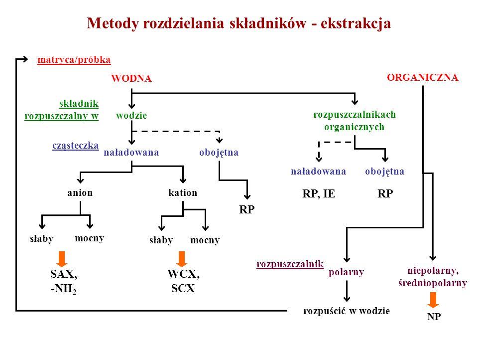 WODNA matryca/próbka ORGANICZNA składnik rozpuszczalny w wodzie rozpuszczalnikach organicznych naładowanaobojętna anionkation cząsteczka słaby mocny słabymocny SAX, -NH 2 WCX, SCX naładowanaobojętna RP, IERP polarny niepolarny, średniopolarny rozpuszczalnik rozpuścić w wodzie NP RP Metody rozdzielania składników - ekstrakcja