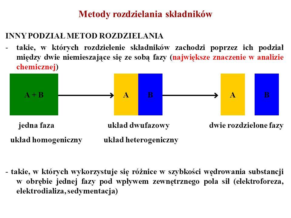 INNY PODZIAŁ METOD ROZDZIELANIA -takie, w których rozdzielenie składników zachodzi poprzez ich podział między dwie niemieszające się ze sobą fazy (największe znaczenie w analizie chemicznej) - takie, w których wykorzystuje się różnice w szybkości wędrowania substancji w obrębie jednej fazy pod wpływem zewnętrznego pola sił (elektroforeza, elektrodializa, sedymentacja) A + BAB jedna faza układ dwufazowy dwie rozdzielone fazy układ homogeniczny układ heterogeniczny AB Metody rozdzielania składników