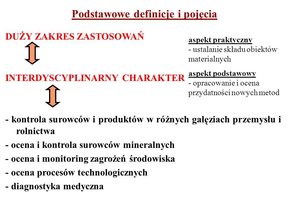 PRÓBKA reprezentatywny i dostępny podzbiór analizowanej populacji (partii materiału) podlegający bezpośrednio badaniu w celu wyciągnięcia wniosku o wartości określonego parametru w całej partii materiału PRÓBKA REPREZENTATYWNA próbka, której struktura pod względem badanej cechy nie różni się zasadniczo od struktury całości materiału PARTIA PRODUKTU całkowita ilość materiału dana do oceny na podstawie analizy chemicznej Podstawowe definicje i pojęcia