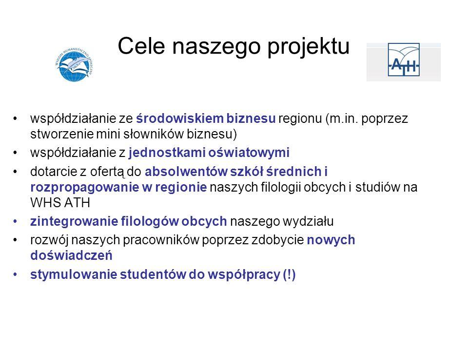 Cele naszego projektu współdziałanie ze środowiskiem biznesu regionu (m.in. poprzez stworzenie mini słowników biznesu) współdziałanie z jednostkami oś