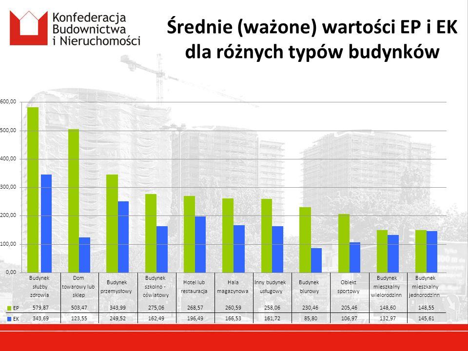 Średnie (ważone) wartości EP i EK dla różnych typów budynków 0,00 100,00 200,00 300,00 400,00 500,00 600,00 EP EK 579,87 343,69 Budynek służby zdrowia