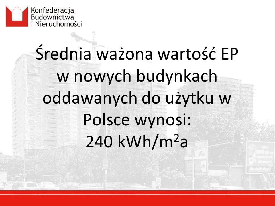 Średnia ważona wartość EP w nowych budynkach oddawanych do użytku w Polsce wynosi: 240 kWh/m 2 a