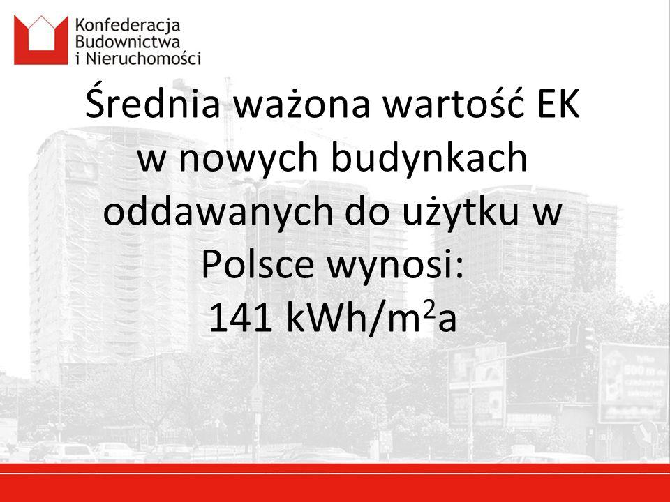 Średnia ważona wartość EK w nowych budynkach oddawanych do użytku w Polsce wynosi: 141 kWh/m 2 a