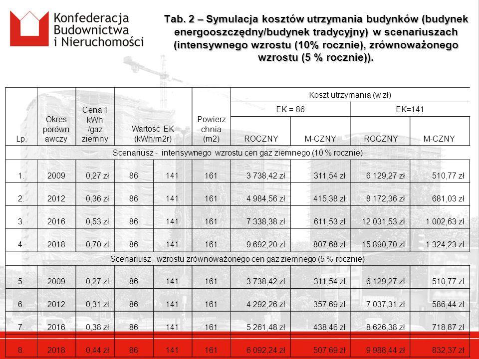 Tab. 2 – Symulacja kosztów utrzymania budynków (budynek energooszczędny/budynek tradycyjny) w scenariuszach (intensywnego wzrostu (10% rocznie), zrówn