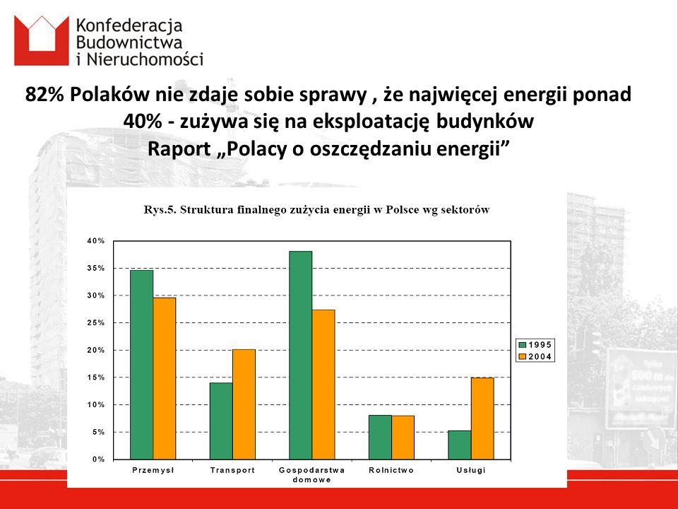 82% Polaków nie zdaje sobie sprawy, że najwięcej energii ponad 40% - zużywa się na eksploatację budynków Raport Polacy o oszczędzaniu energii