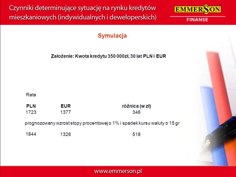 Symulacja Założenie: Kwota kredytu 350 000zł, 30 lat PLN i EUR Rata PLNEURróżnica (w zł) 17231377346 prognozowany wzrost stopy procentowej o 1% i spad