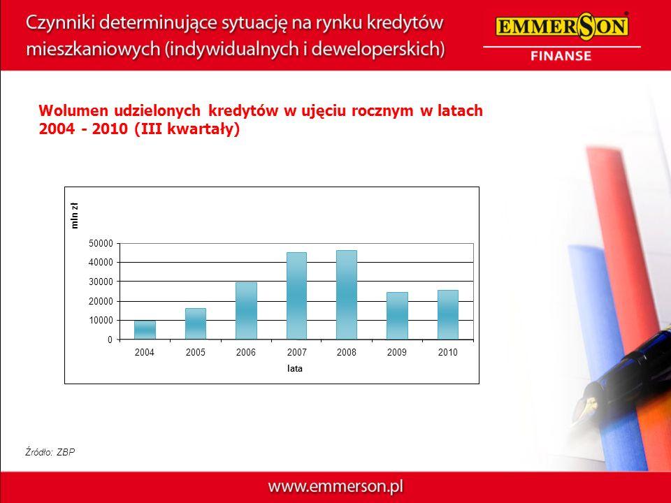 Wolumen udzielonych kredytów w ujęciu rocznym w latach 2004 - 2010 (III kwartały) 0 10000 20000 30000 40000 50000 2004200520062007200820092010 lata ml