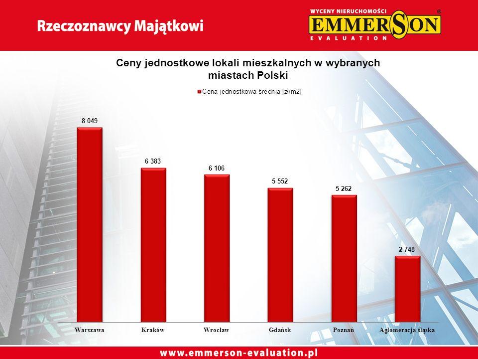 Emmerson Evaluation sp.z o.o. Warszawa, Al. Jana Pawła II 27 tel.