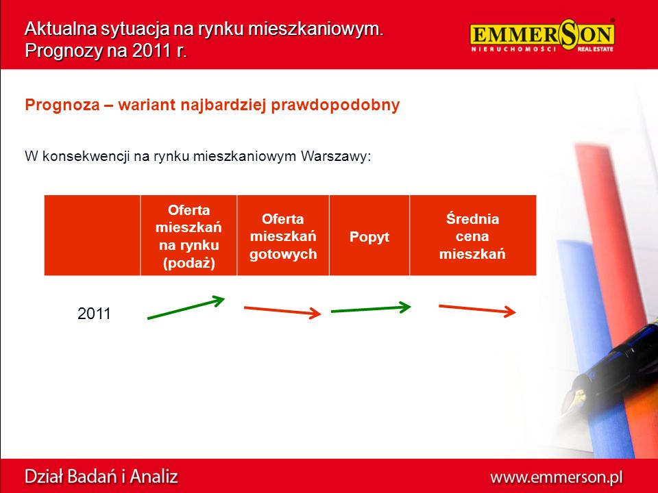 W konsekwencji na rynku mieszkaniowym Warszawy: Aktualna sytuacja na rynku mieszkaniowym.