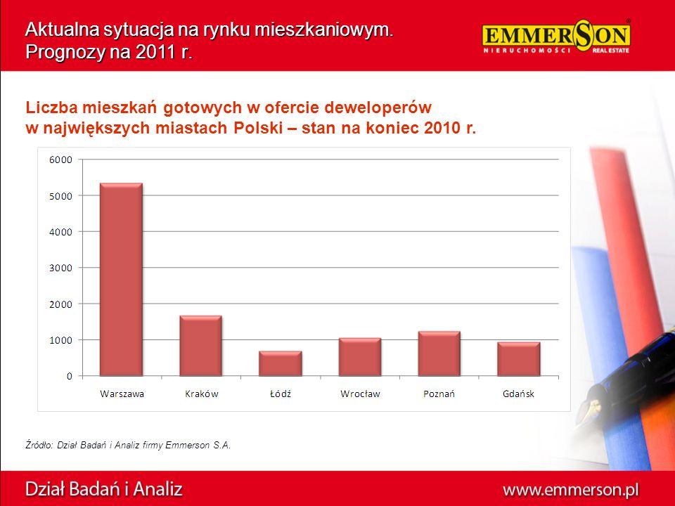 Źródło: Dział Badań i Analiz firmy Emmerson S.A.Aktualna sytuacja na rynku mieszkaniowym.