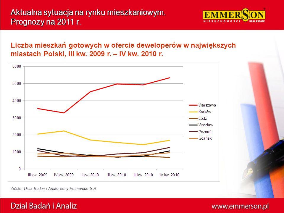 Aktualna sytuacja na rynku mieszkaniowym. Prognozy na 2011 r.