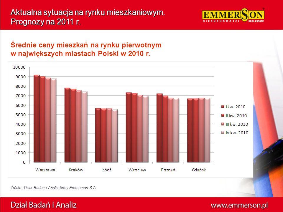 Aktualna sytuacja na rynku mieszkaniowym.Prognozy na 2011 r.