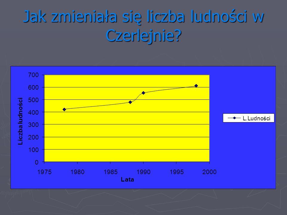 Jak zmieniała się liczba ludności w Czerlejnie