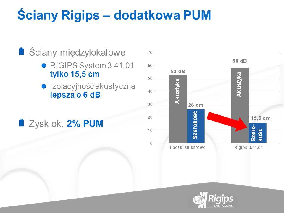 Ściany Rigips – dodatkowa PUM Ściany międzylokalowe RIGIPS System 3.41.01 tylko 15,5 cm Izolacyjność akustyczna lepsza o 6 dB Zysk ok. 2% PUM Akustyka