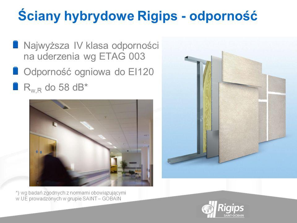 Ściany hybrydowe Rigips - odporność Najwyższa IV klasa odporności na uderzenia wg ETAG 003 Odporność ogniowa do EI120 R w,R do 58 dB* *) wg badań zgod