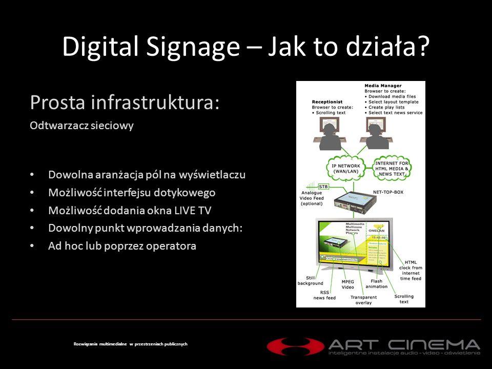 Digital Signage – Jak to działa.