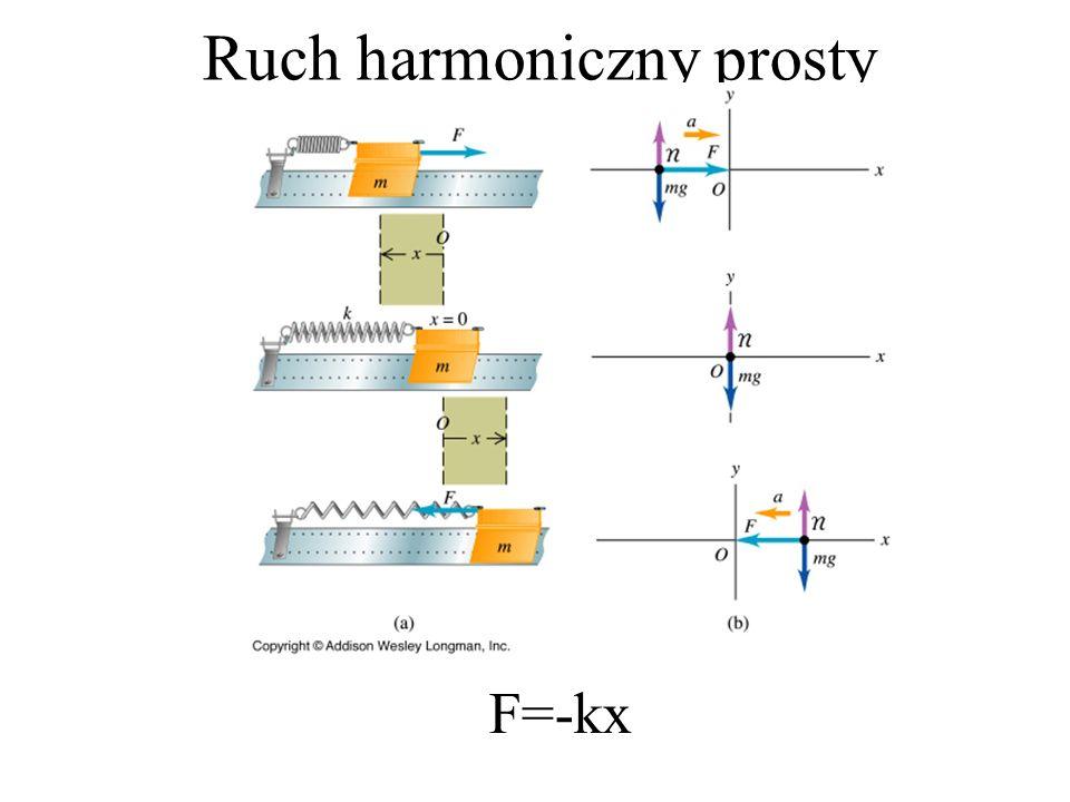 Ruch harmoniczny prosty F=-kx