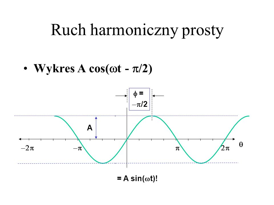 Ruch harmoniczny prosty Wykres A cos( t - /2) A = /2 = A sin( t)!