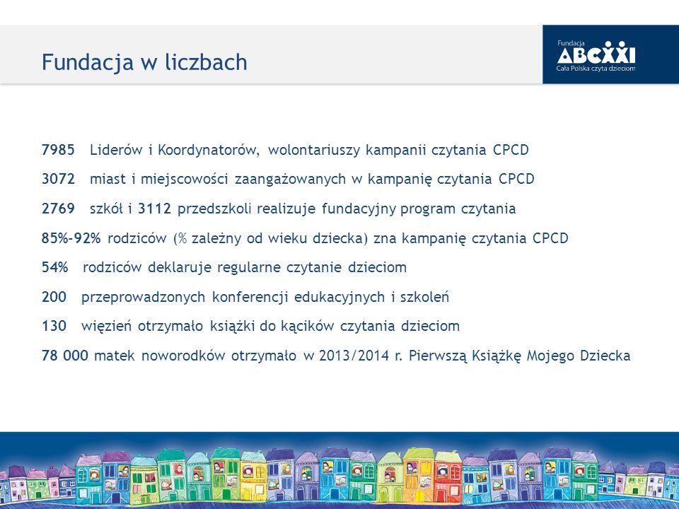 Fundacja w liczbach 7985 Liderów i Koordynatorów, wolontariuszy kampanii czytania CPCD 3072 miast i miejscowości zaangażowanych w kampanię czytania CP