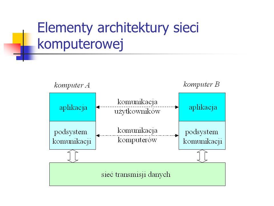 Elementy architektury sieci komputerowej