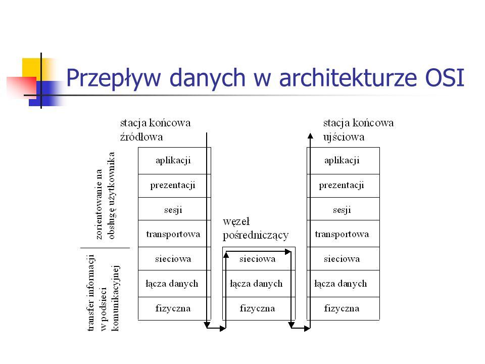 Przepływ danych w architekturze OSI
