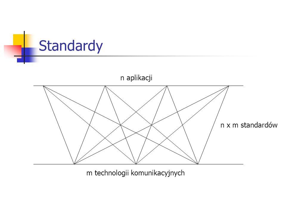 Standardy n aplikacji m technologii komunikacyjnych n x m standardów
