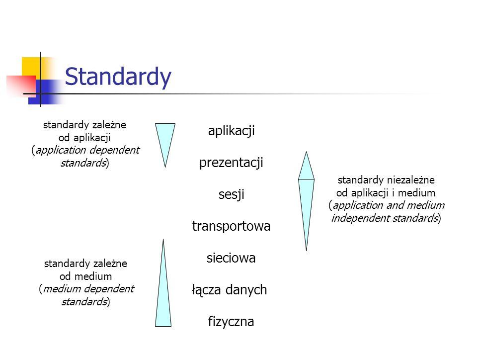 Standardy aplikacji prezentacji sesji transportowa sieciowa łącza danych fizyczna standardy zależne od aplikacji (application dependent standards) standardy zależne od medium (medium dependent standards) standardy niezależne od aplikacji i medium (application and medium independent standards)