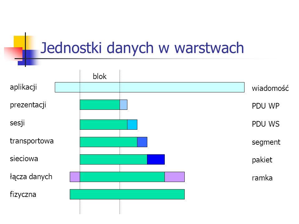 Jednostki danych w warstwach aplikacji prezentacji sesji transportowa sieciowa łącza danych fizyczna wiadomość PDU WP PDU WS segment pakiet ramka blok