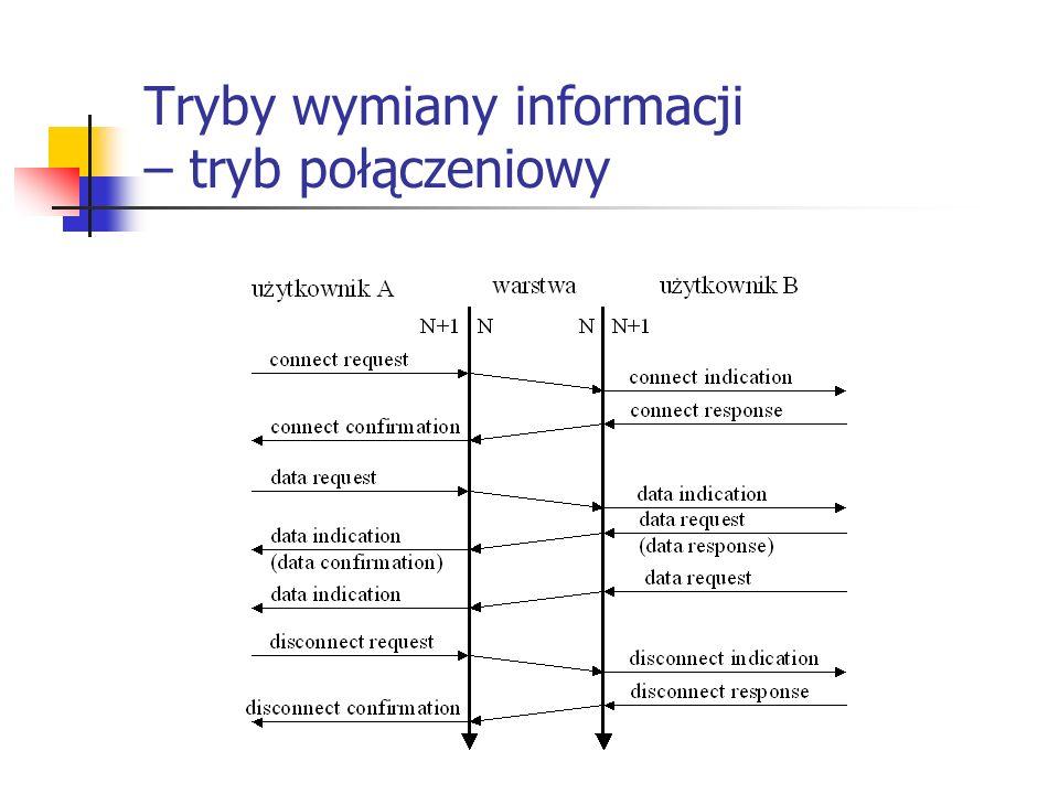 Tryby wymiany informacji – tryb połączeniowy