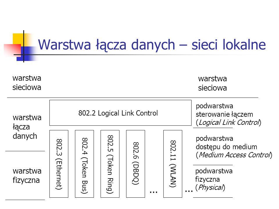 Warstwa łącza danych – sieci lokalne 802.2 Logical Link Control 802.3 (Ethernet) 802.4 (Token Bus) 802.5 (Token Ring) 802.6 (DBDQ) 802.11 (WLAN)...