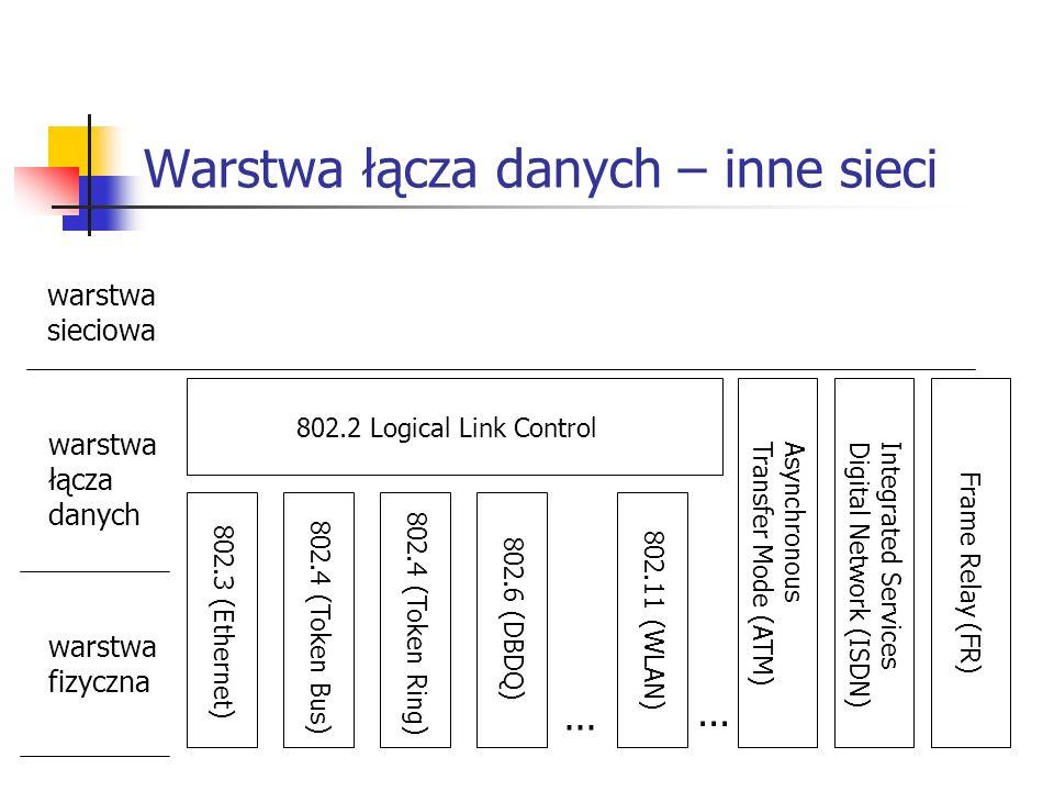 Warstwa łącza danych – inne sieci 802.2 Logical Link Control 802.3 (Ethernet) 802.4 (Token Bus) 802.4 (Token Ring) 802.6 (DBDQ) 802.11 (WLAN)...