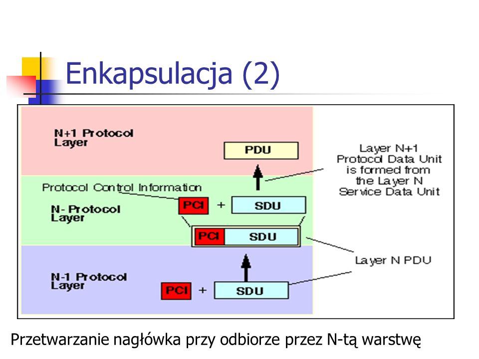Enkapsulacja (2) Przetwarzanie nagłówka przy odbiorze przez N-tą warstwę