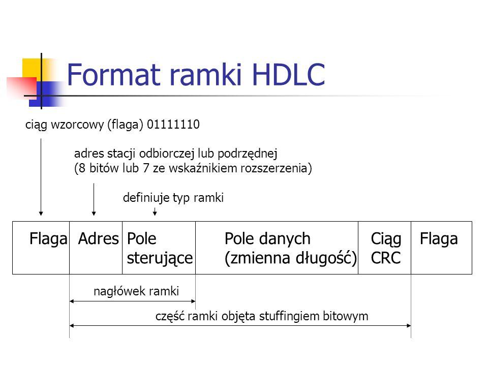 Format ramki HDLC Flaga AdresPolePole danychCiągFlaga sterujące(zmienna długość)CRC nagłówek ramki część ramki objęta stuffingiem bitowym ciąg wzorcow