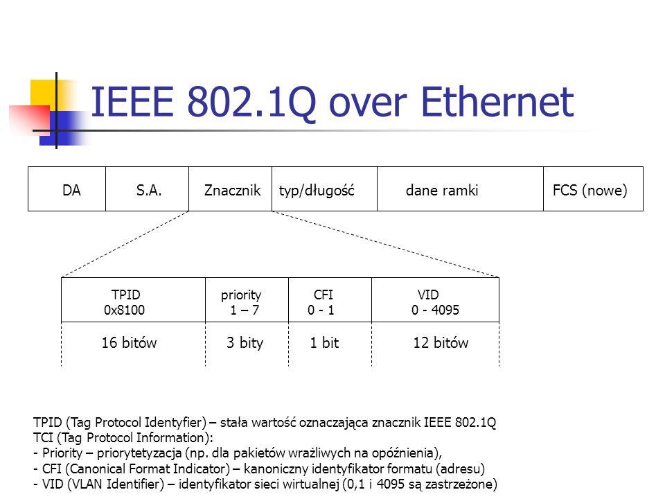 IEEE 802.1Q over Ethernet DA S.A. Znacznik typ/długość dane ramki FCS (nowe) TPID priority CFI VID 0x8100 1 – 7 0 - 1 0 - 4095 16 bitów 3 bity 1 bit 1
